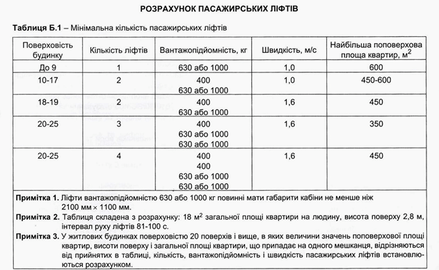 Требования ДБН В.2.2-15:2019
